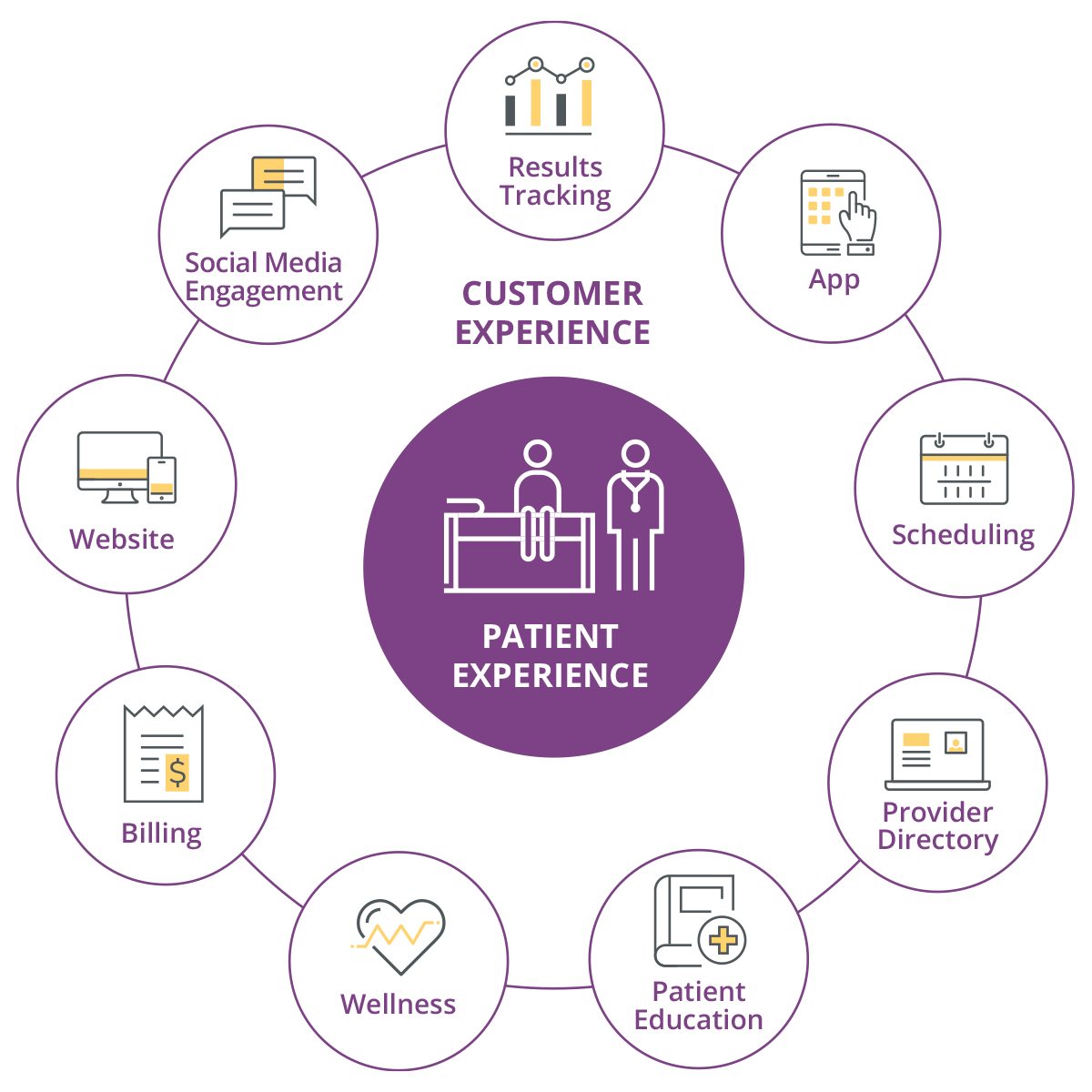 The Customer Experience graphic